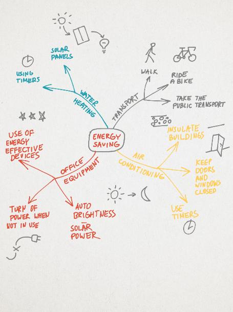 Преподавание, обучение и визуальное мышление с Bamboo Paper